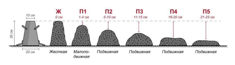 Определение марки бетонной смеси по осадке конуса